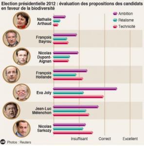 Evaluation des propositions des candidats à la présidentielles sur l'écologie